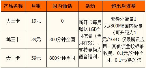 联通腾讯大王卡套餐明细一览表