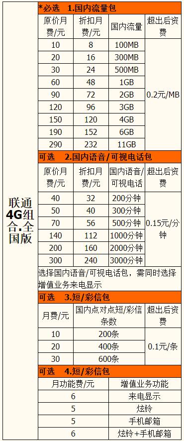 4G组合8元套餐明细一览表