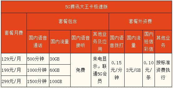5G腾讯大王卡极速版套餐明细一览表